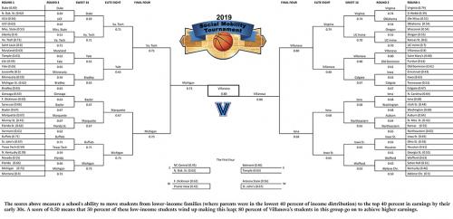 The Final Four bracket which shows Iona College in the top 4.